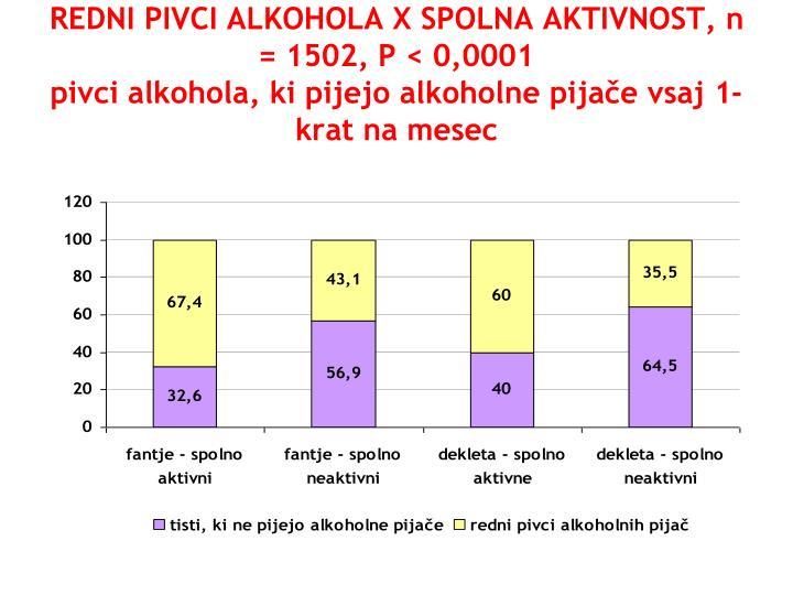 REDNI PIVCI ALKOHOLA X SPOLNA AKTIVNOST, n = 1502, P < 0,0001