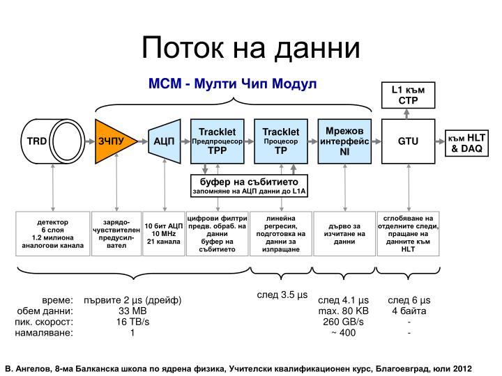Поток на данни