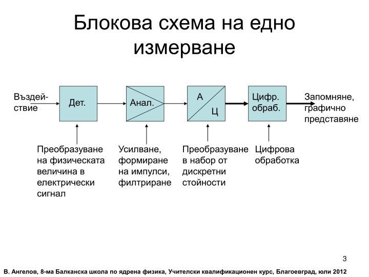 Блокова схема на едно измерване