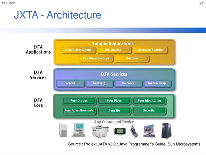 JXTA - Architecture