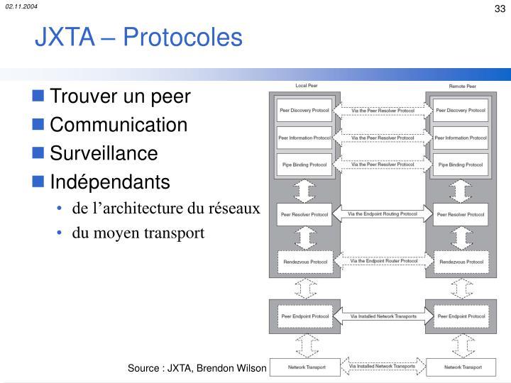 JXTA – Protocoles