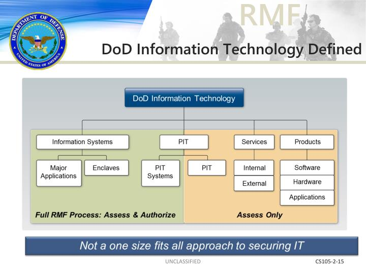 DoD Information Technology Defined