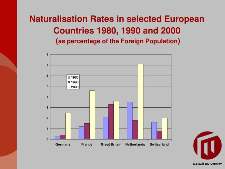 Naturalisation Rates in selected European Countries 1980, 1990 and 2000