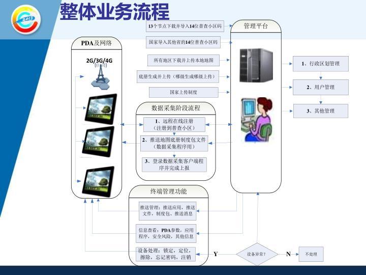 整体业务流程