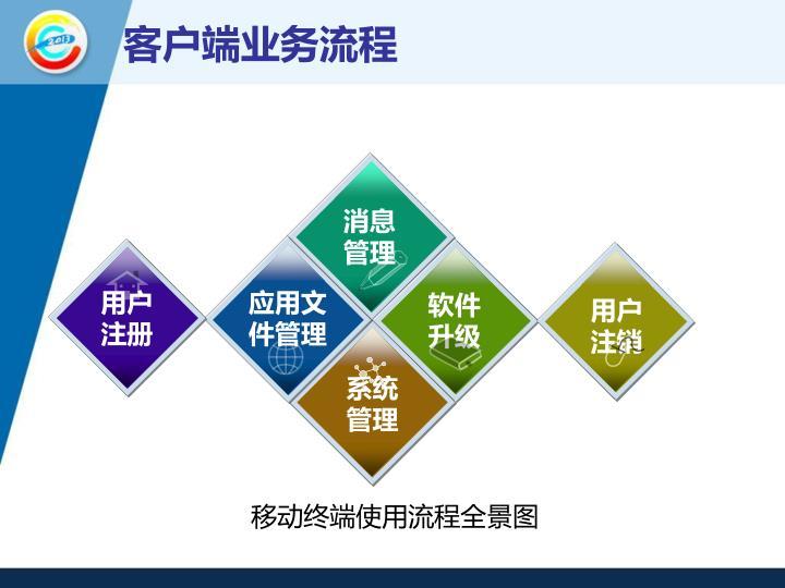 客户端业务流程