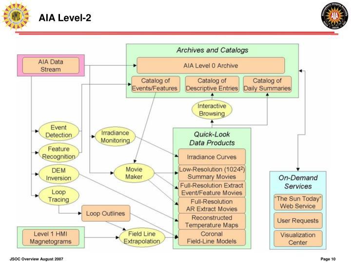 AIA Level-2