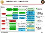 hmi module status and mdi heritage