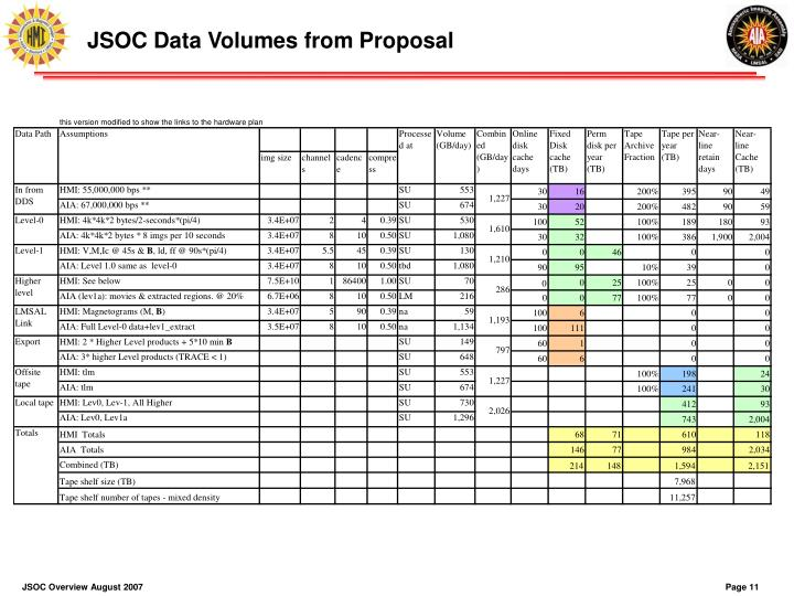 JSOC Data Volumes from Proposal