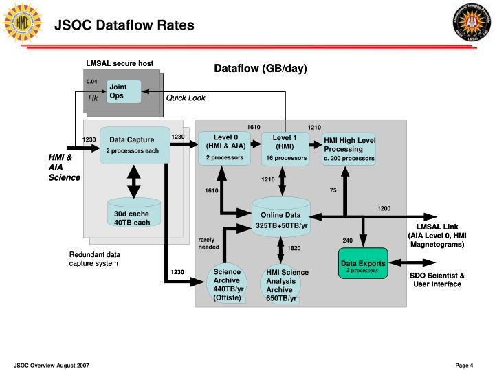 JSOC Dataflow Rates