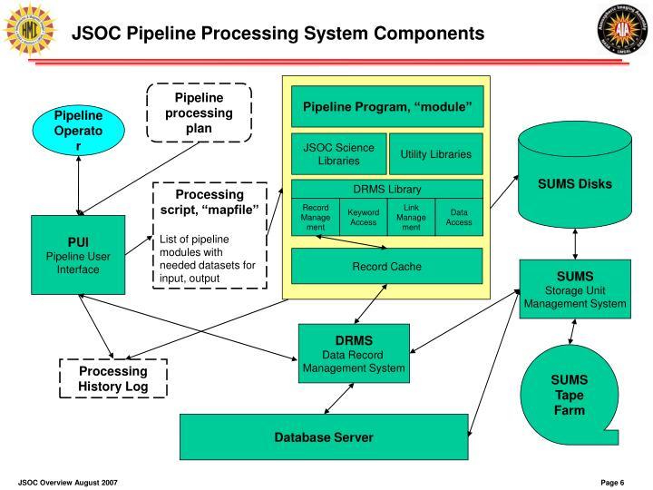 """Pipeline Program, """"module"""""""