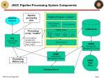 jsoc pipeline processing system components