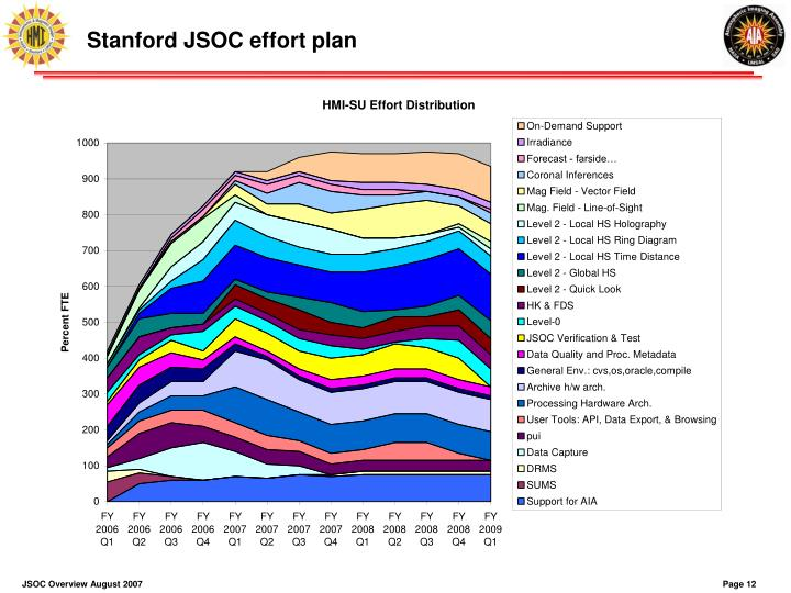 Stanford JSOC effort plan