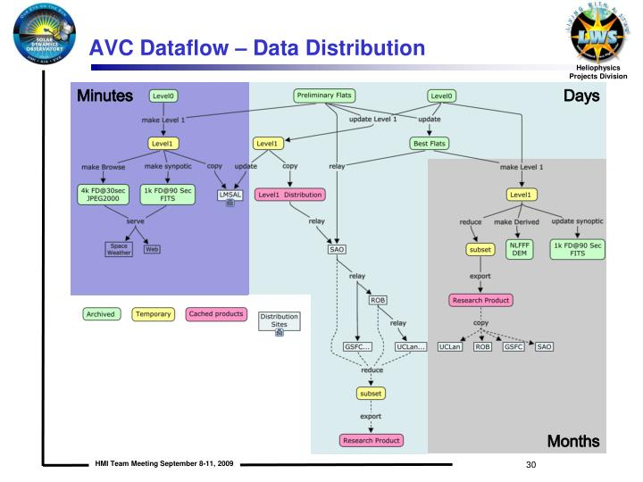 AVC Dataflow – Data Distribution