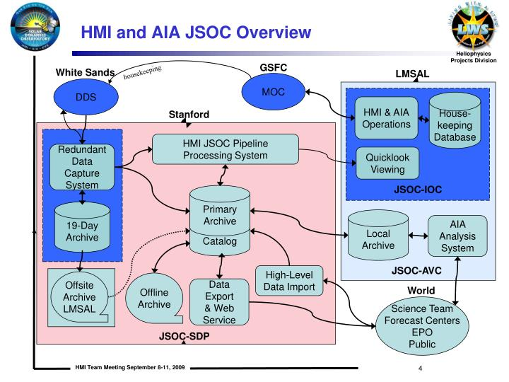 HMI and AIA JSOC Overview