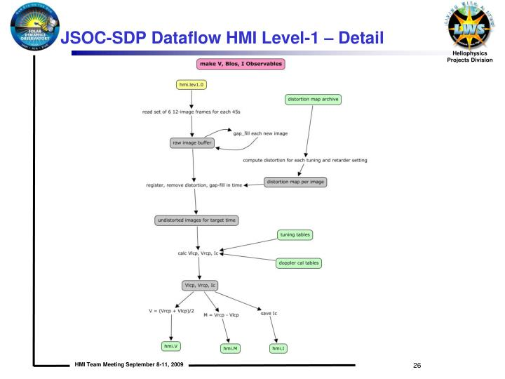 JSOC-SDP Dataflow HMI Level-1 – Detail
