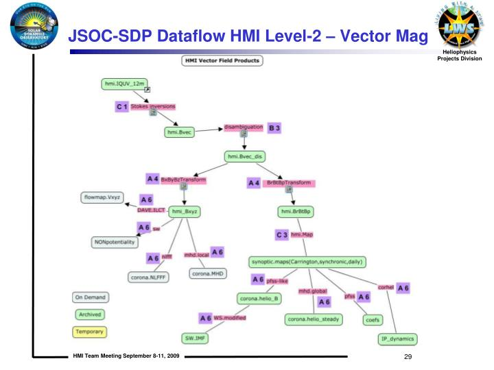 JSOC-SDP Dataflow HMI Level-2 – Vector Mag