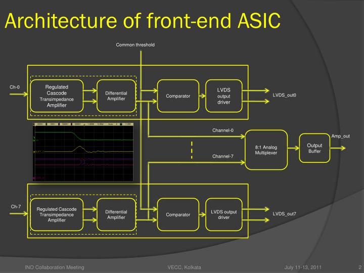 Architecture of front end asic