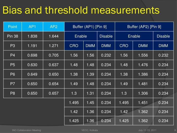Bias and threshold measurements