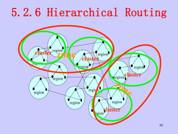 5.2.6 Hierarchical Routing