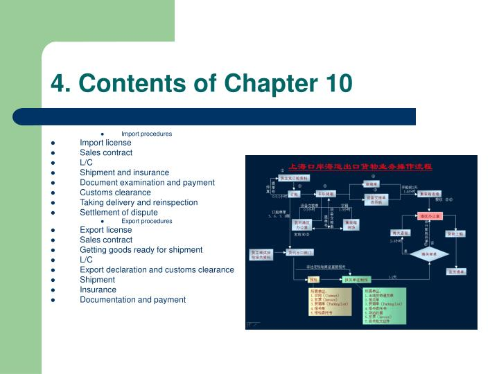 4. Contents of Chapter 10