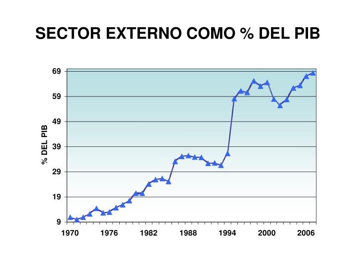 SECTOR EXTERNO COMO % DEL PIB