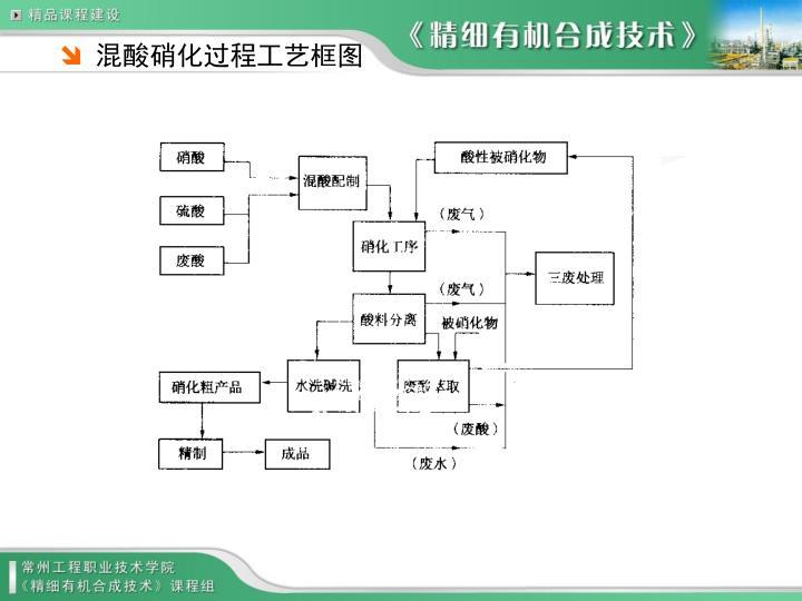 混酸硝化过程工艺框图
