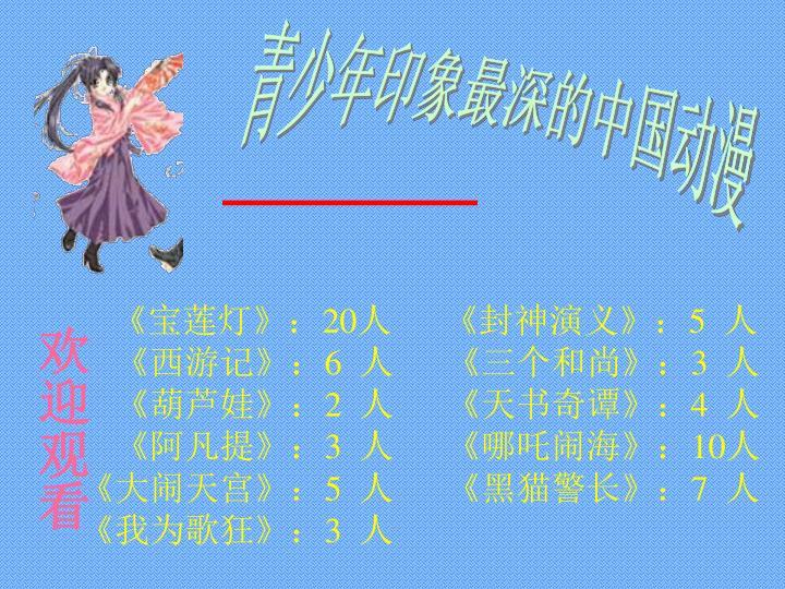 青少年印象最深的中国动漫