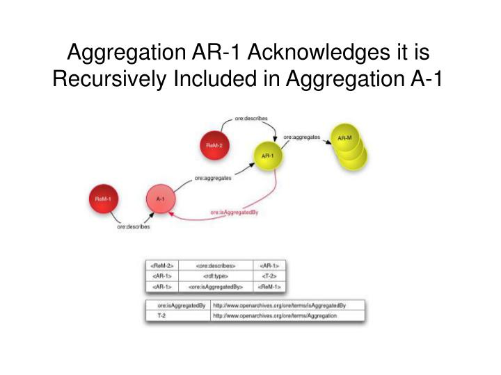 Aggregation AR-1 Acknowledges it is Recursively Included in Aggregation A-1