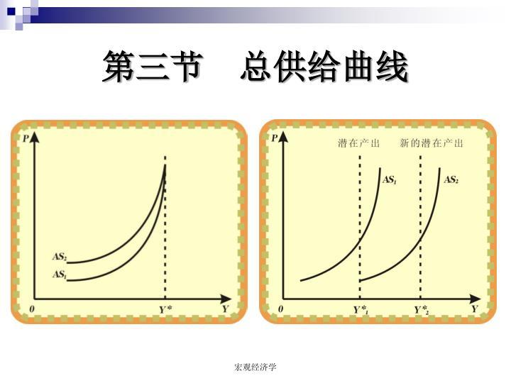 第三节  总供给曲线