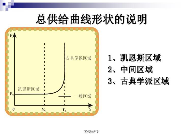 总供给曲线形状的说明