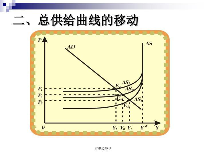 二、总供给曲线的移动