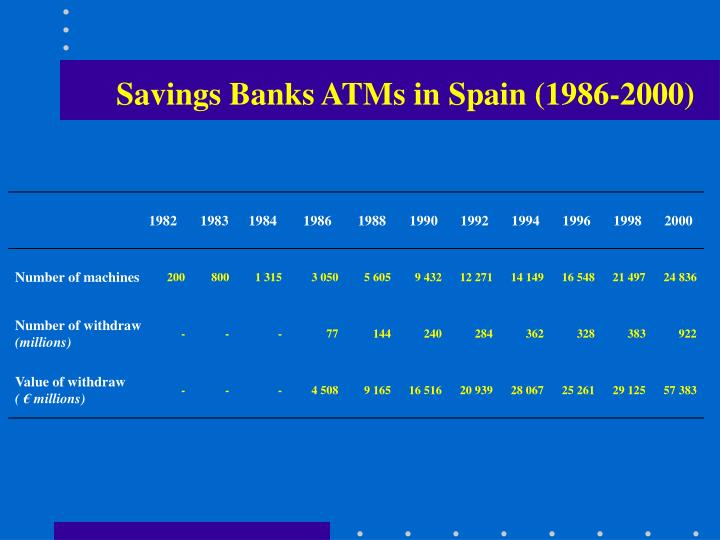 Savings Banks ATMs in Spain (1986-2000)