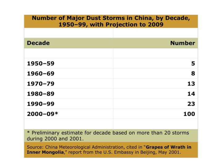 Number of Major Dust Storms in China, by Decade, 1950–99, with Projection to 2009