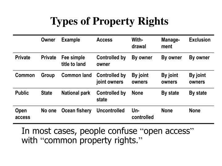 Types of Property Rights