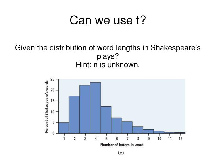 Given the distribution of word lengths in Shakespeare's plays?