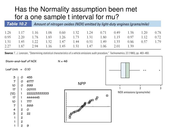 Has the Normality assumption been met for a one sample t interval for mu?