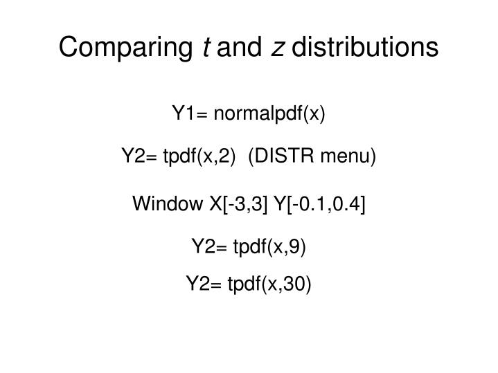 Y1= normalpdf(x)