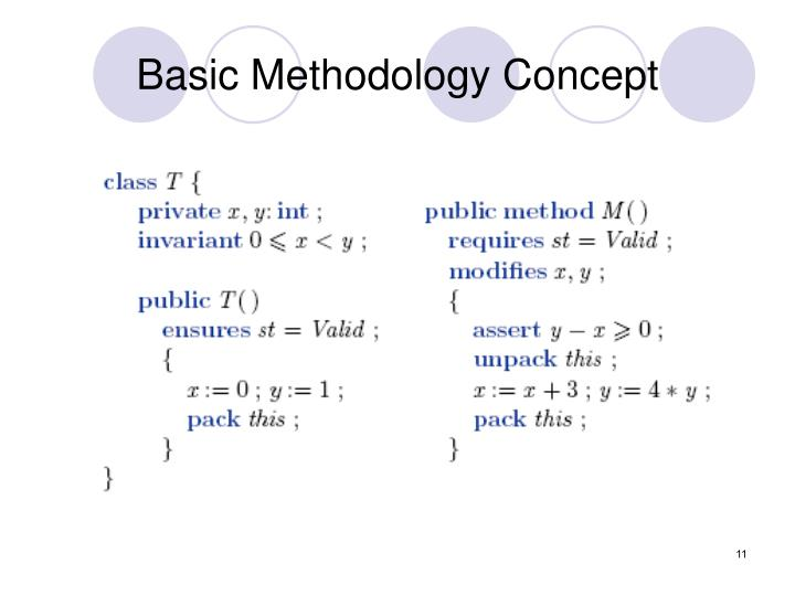 Basic Methodology Concept