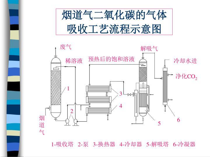 烟道气二氧化碳的气体   吸收工艺流程示意图