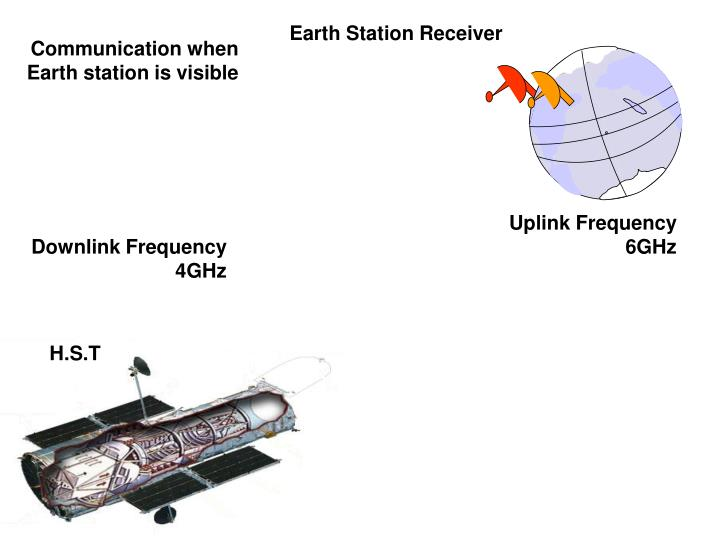 Communication when Earth station is visible
