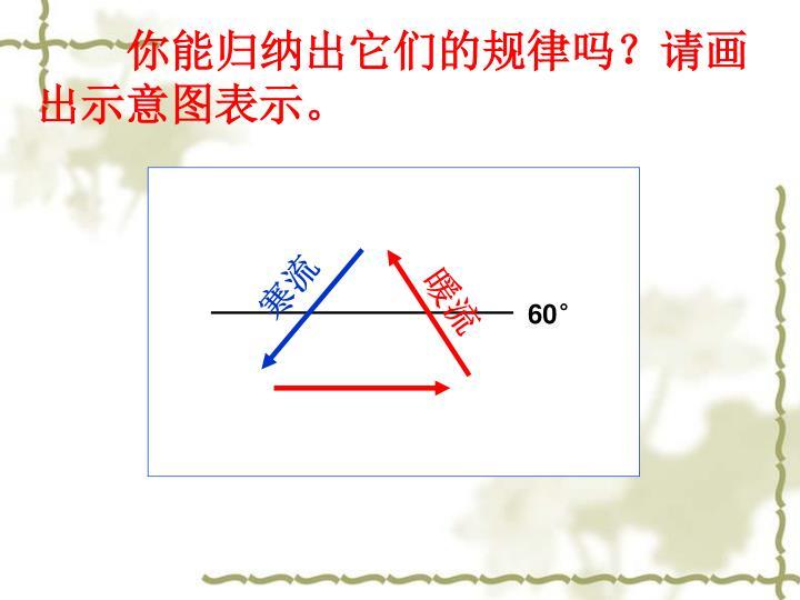 你能归纳出它们的规律吗?请画出示意图表示。