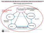 the paradigm for health and human services informatics main concepts and research focus