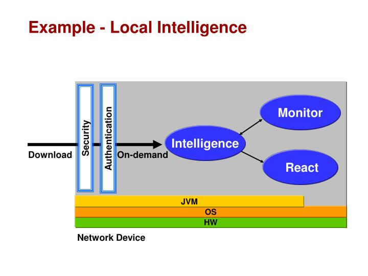 Example - Local Intelligence