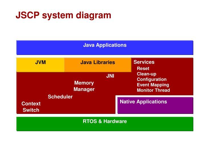 JSCP system diagram