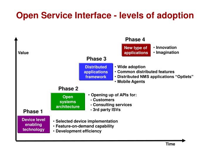 Open Service Interface - levels of adoption