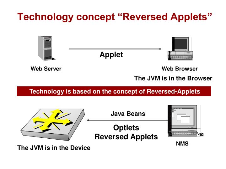 "Technology concept ""Reversed Applets"""