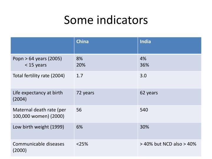 Some indicators