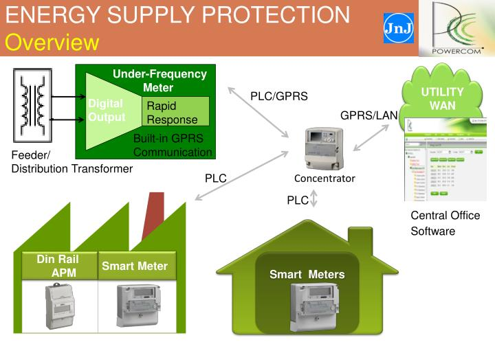 ENERGY SUPPLY PROTECTION