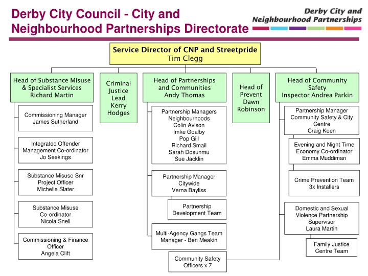 Derby City Council - City and Neighbourhood Partnerships Directorate