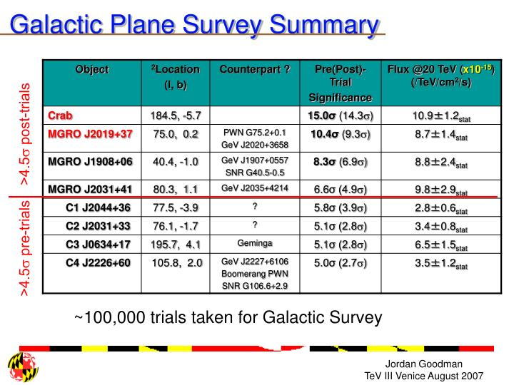 Galactic Plane Survey Summary